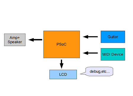 090205_Block Diagram